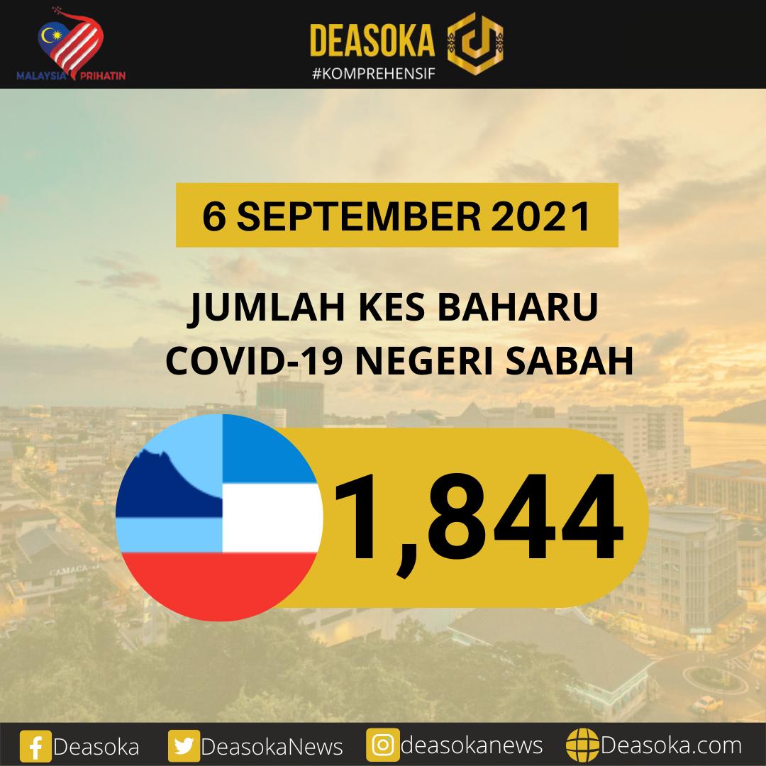 Covid-19 Sabah: Sabah catat penurunan kes tiga hari berturut-turut