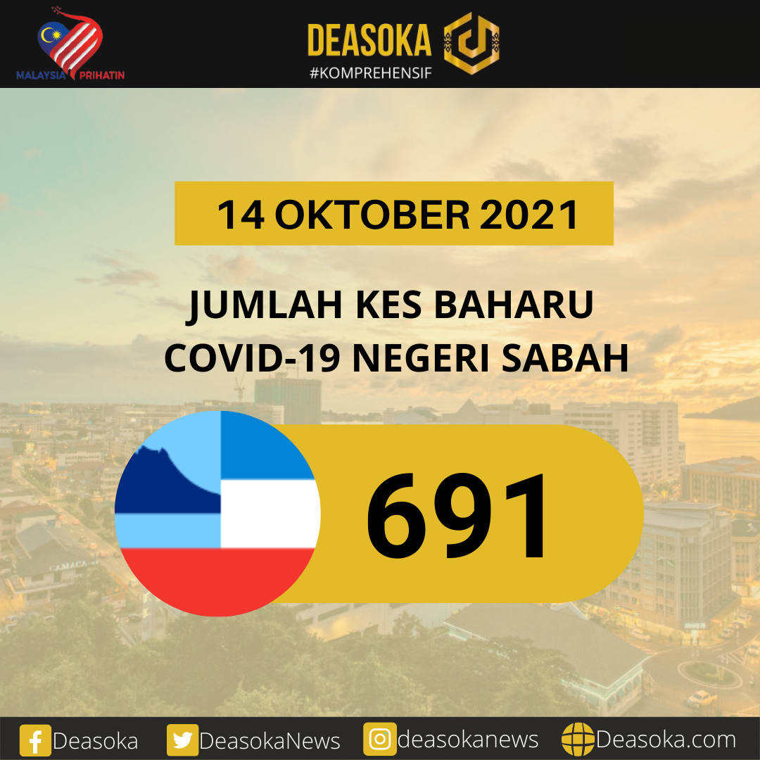 Covid-19 Sabah: Turun 60 kes hari ini