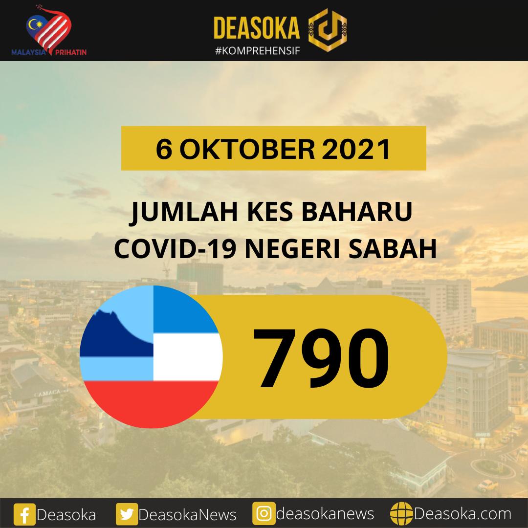 Covid-19 Sabah: Kes harian kembali turun